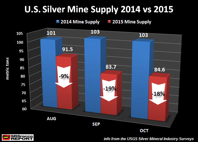 U.S.-Silver-Mine-Supply-AUG-OCT-2014-vs-2015