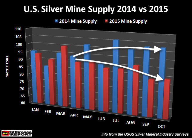U.S.-Silver-Mine-Supply-JAN-OCT-2014-vs-2015