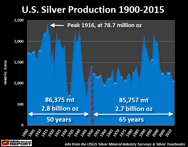 U.S.-Silver-Production-1900-2015