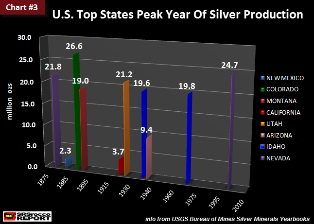 U.S. Top 8 States Peak Year Of Silver Production