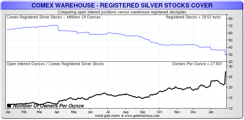 COMEX-1-Year-Silver-Chart