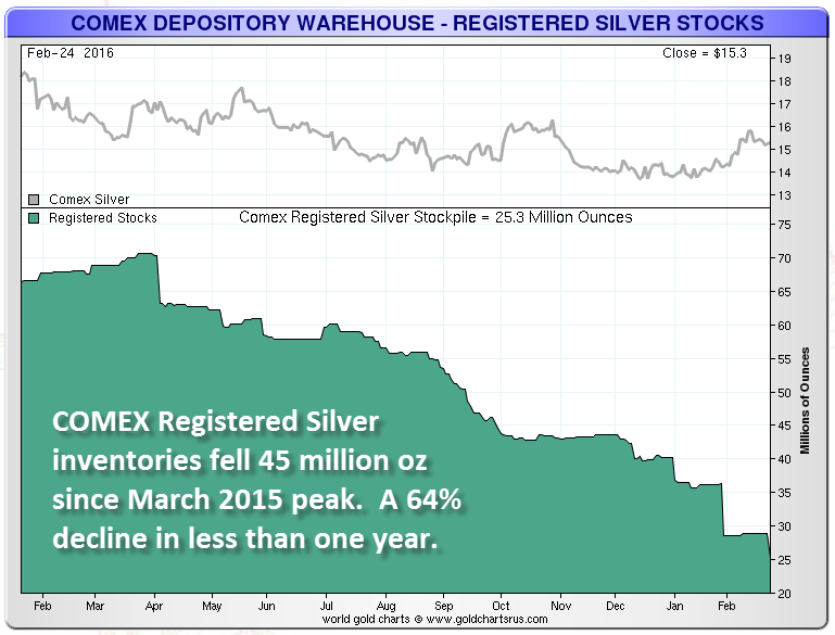 COMEX-REG-SILVER-1-Year-chart-NEW