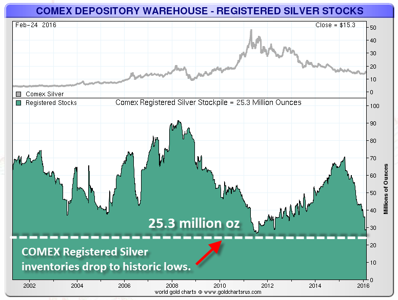 COMEX-Registered-Silver-022416