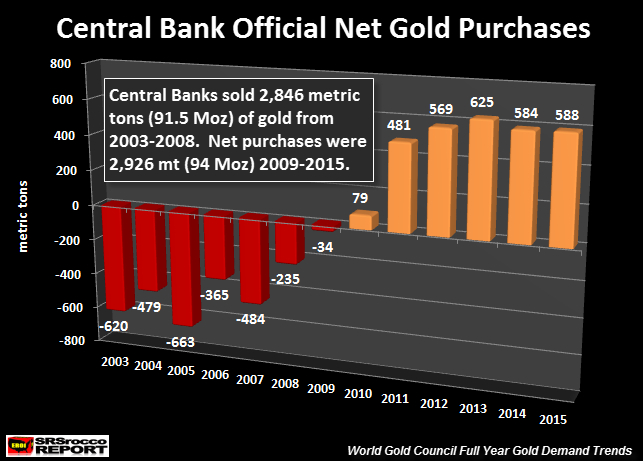 Central Bank Official Net Gold Purchases