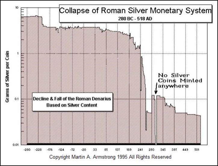 Collapse Of Roman Silver Monetary System