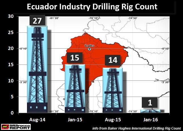 Ecuador-Industry-Drilling-Rig-Count