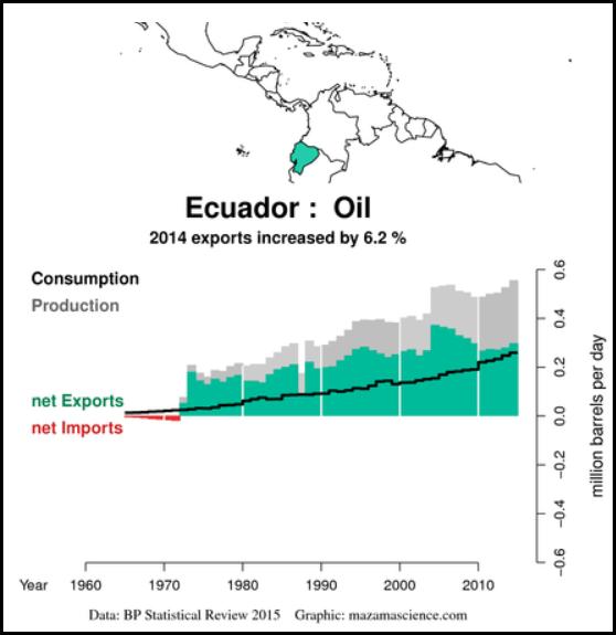 Ecuador-Net-Oil-Exports