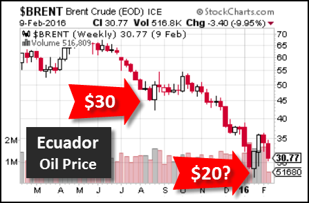 Ecuador-Oil-Price