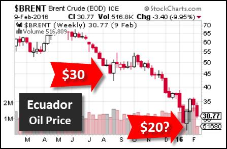 Ecuador-Oil-Price