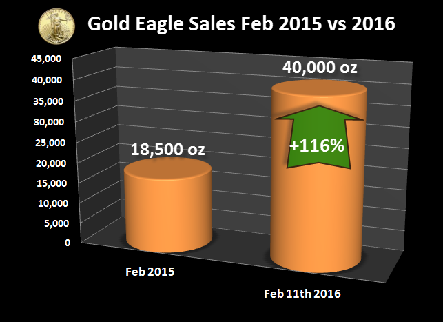 Gold-Eagle-Sales-Feb-2015-2016-NEW
