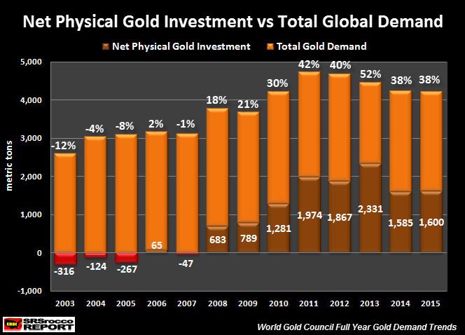 Net-Physical-Gold-Investment-vs-Total-Global-Demand