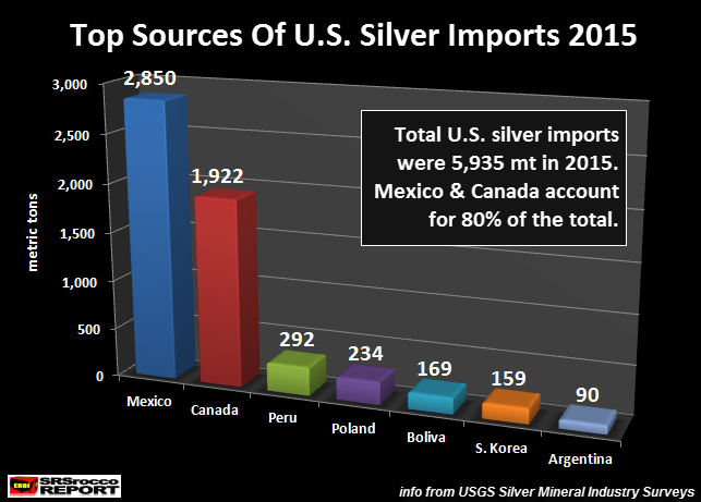 Top-Sources-Of-U.S.-Silver-Imports-2015