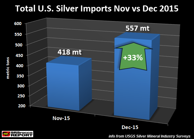 Total-U.S.-Silver-Imports-Nov-Dec-2015