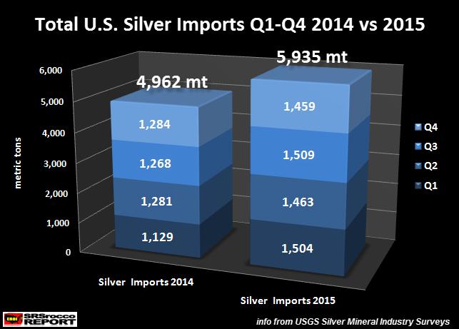 Total-U.S.-Silver-Imports-Q1-Q4-2014-2015