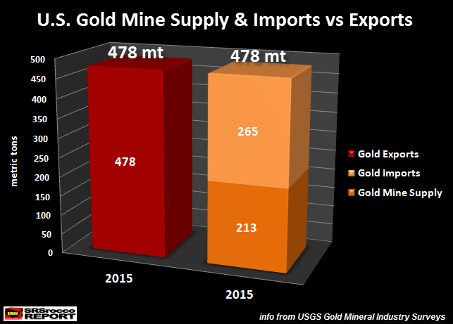US-Gold-Mine-Supply-Imports-vs- Exports-2015