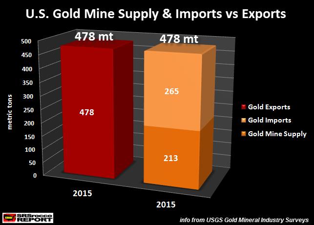 US-Gold-Mine-Supply-Imports-vs-Exports-2015