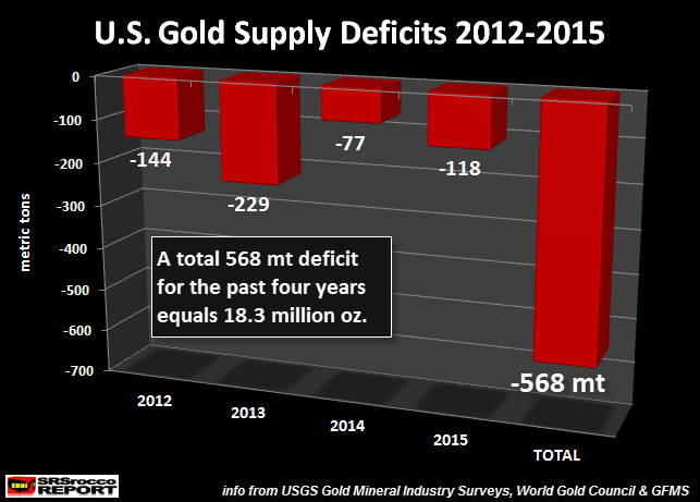 US-Gold-Supply-Deificits-2012-2015