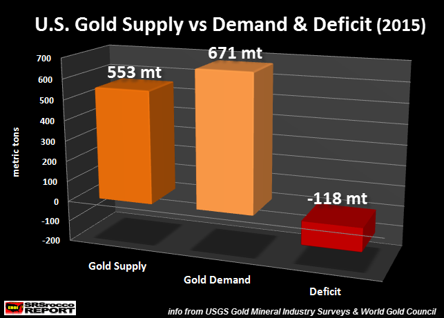 US-Gold-Supply-vs-Demand-Deficit- 2015