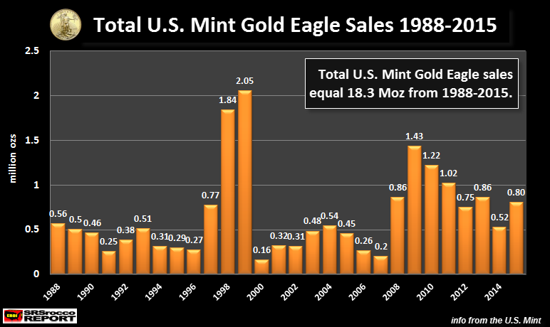 US-Mint-Gold-Eagle-Sales-1988-2015- NEW