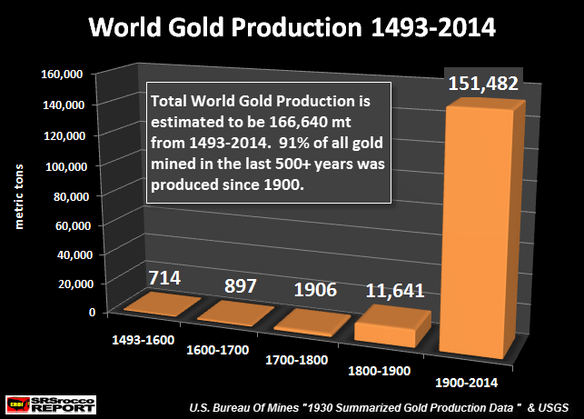 World Gold Production 1493-2014