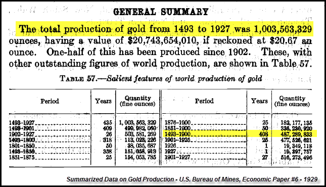 World-Gold-Production-Summary-1493-1927