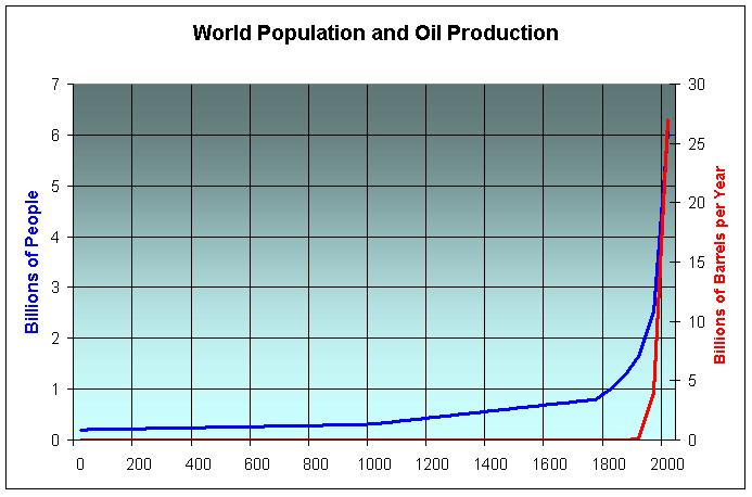 World-oil-population-growth