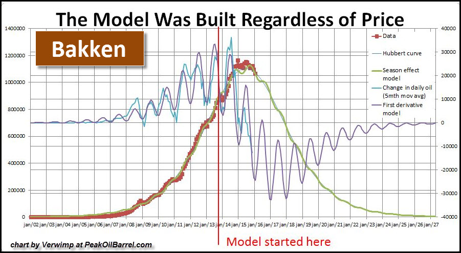 Bakken-Production-Decline-Model