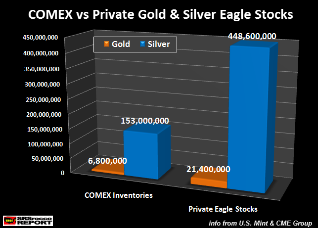 COMEX-vs-Private-Gold-Ealge-Stocks