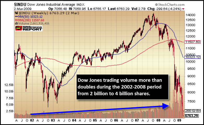 Dow-Jones-Trading-2002-2009