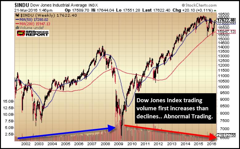 Dow-Jones-Trading-2002-2016