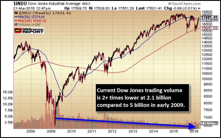 Dow-Jones-Trading-Volume