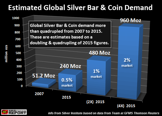Estimated-Global-Silver-Bar-Coin-Demand-2015-X2-X4