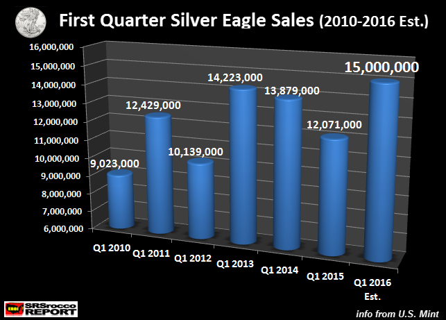 First-Quarter-Silver-Eagle-Sales- 2010-2016