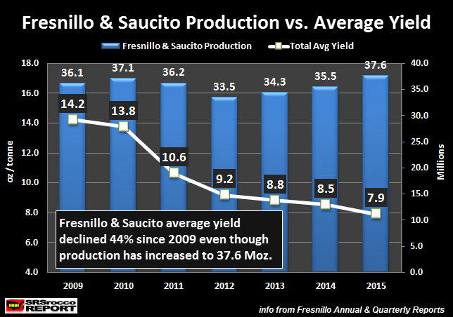Fresnillo-&-Saucito-Production- vs-Avg-Yield