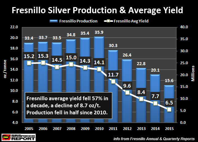 Fresnillo-Silver-Production- &-Average-Yield