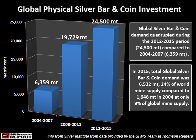 Global Silver Bar & Coin Investment 2004-2015