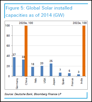 Global-Solar-Power-Installed