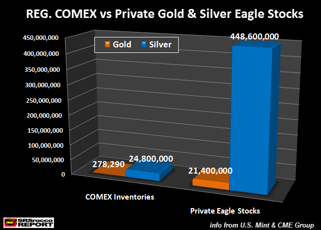 REG-COMEX-vs-Private-Gold-Silver-Stocks