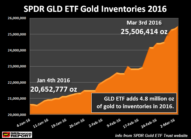 SPDR-GLD-ETF-Gold-Inventories-2016