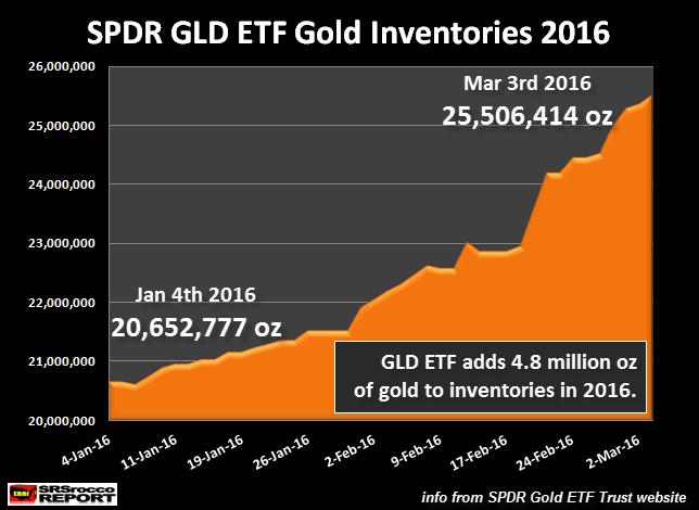 SPDR-GLD-ETF-Gold-Inventories-2016