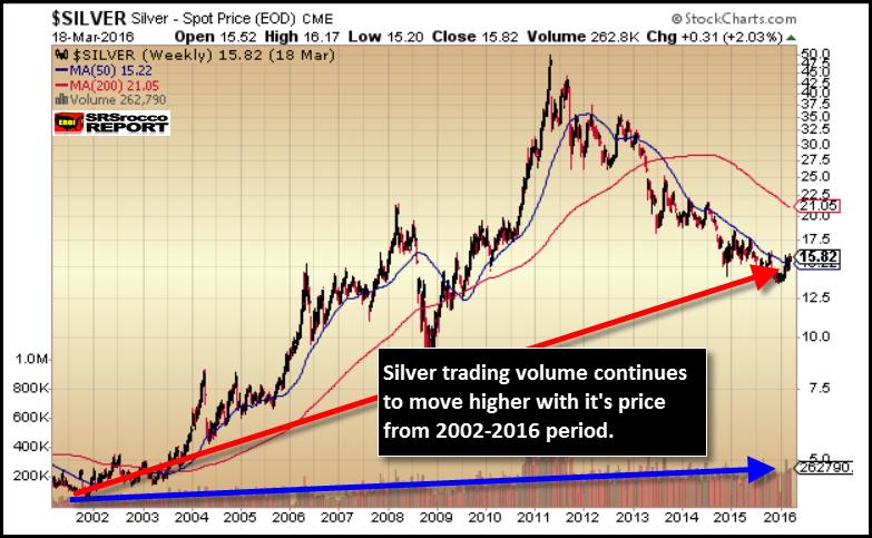 Silver-Trading-Volume-2002-2016