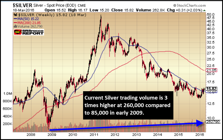 Silver-Trading-Volume