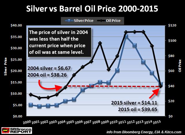 Silver Oil Price 2000-2015