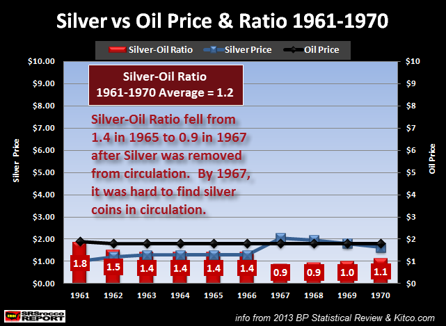 Silver vs Oil Price & Ratio 1961-1970