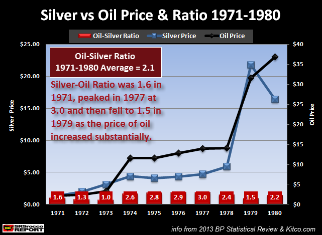 Silver vs Oil Price & Ratio 1971-1980