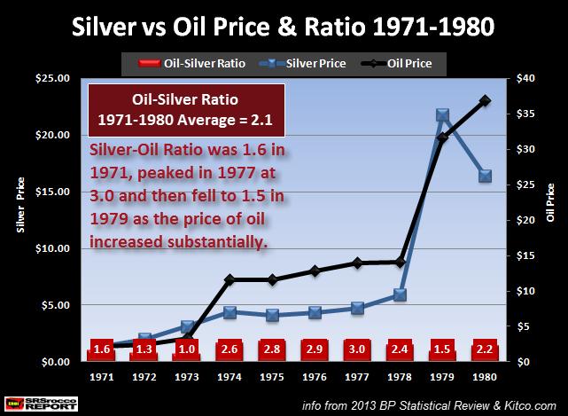 Silver Oil Price 1971-1980