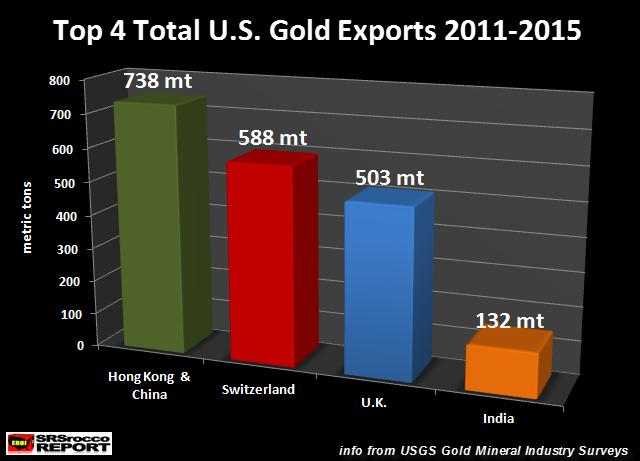 Top-4-U.S.-Gold-Exports-2010-2015-NEW