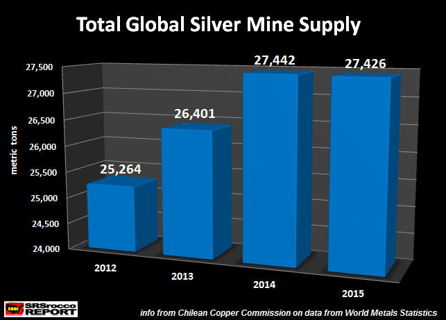 Total-Global-Silver-Mine-Supply