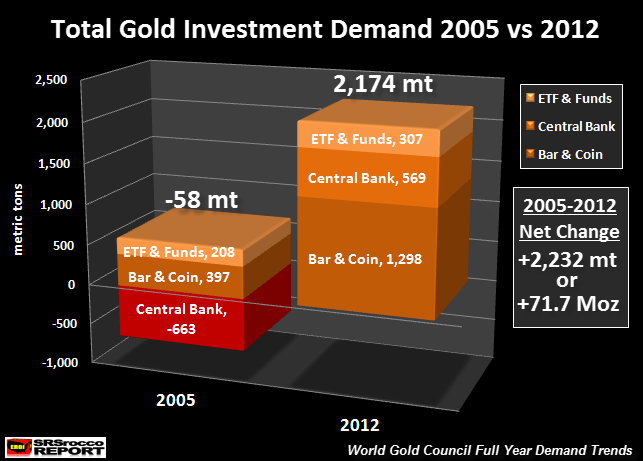 Total Gold Investment Demand 2005 vs 2012
