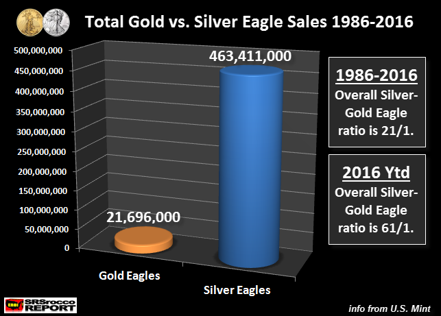 Total-Gold-vs-Silver-Eagle-Sales-1986-2016-NEW